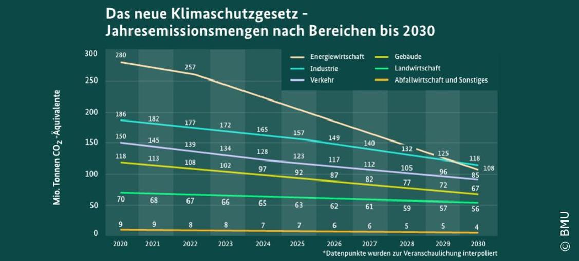L'Allemagne rehausse son ambition dans la lutte contre le dérèglement climatique et vise la neutralité climatique à l'horizon 2045